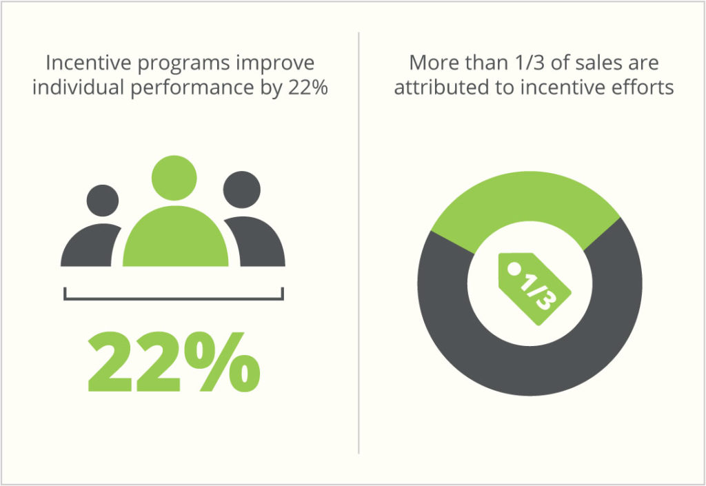 incentive programs improve individual performance by 22% for than 1/3 of sales are attributed to incentive efforts