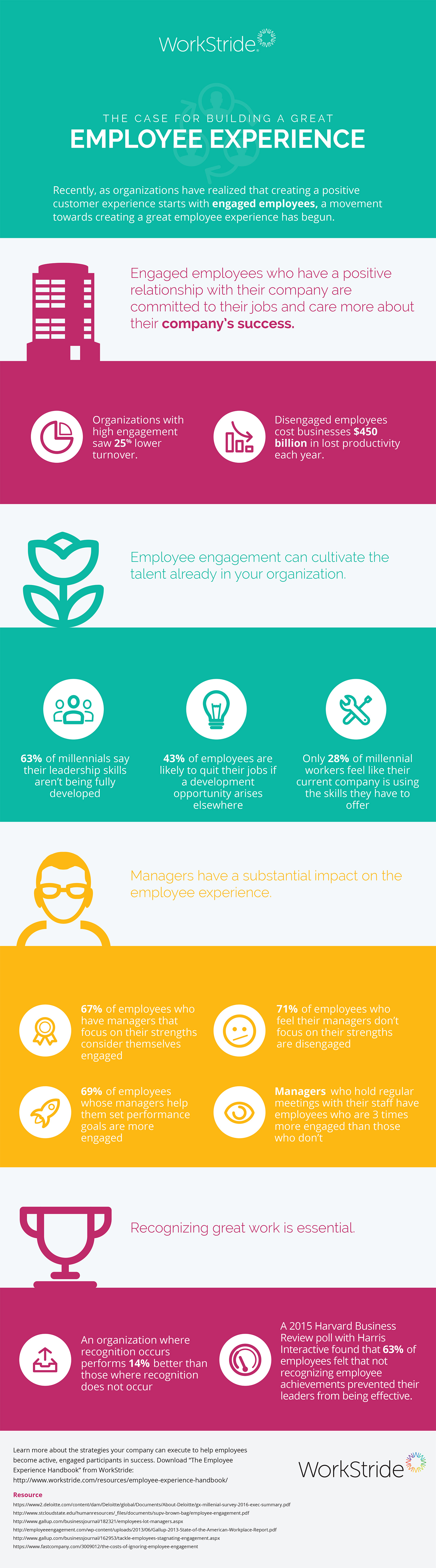 Employee experience infographic workstride