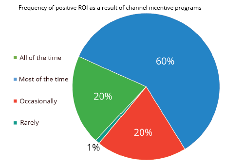 channel incentive program ROI